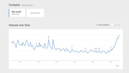 FireShot Capture 50 - Google Trends - Web Se_ - https___www.google.com_trends_explore#q=flat earth(1)