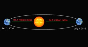 fe earth sun orbit distance