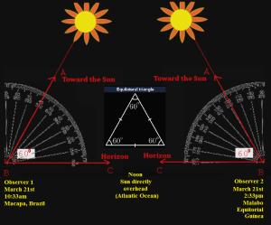 fe sun distance angle
